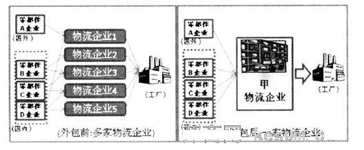 生产制造企业物流组织结构图